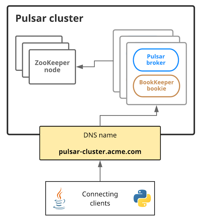 Pulsar架构