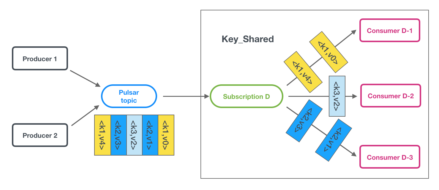 Key_Shared subscriptions
